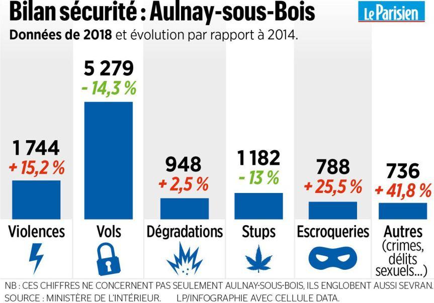 Bilan sécurité à Aulnay depuis 2014 : les chiffres officiels sontmauvais.